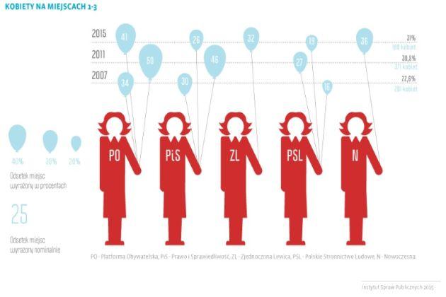 Kandydatki na listach wyborczych - infografiki