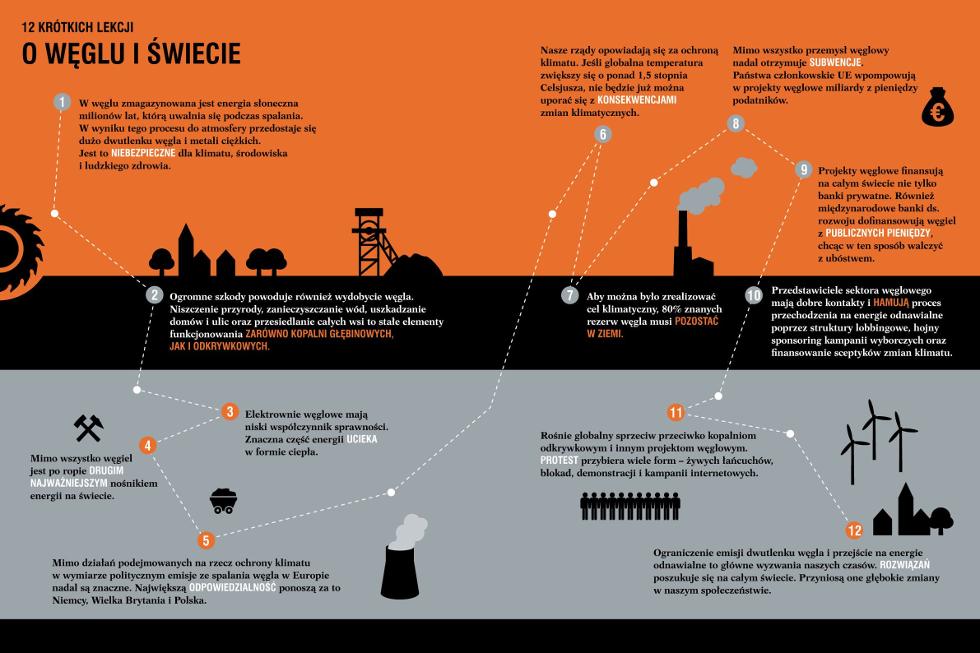 12 krótkich lekcji o węglu i świecie